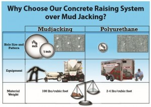 How much does mudjacking cost depends on how large the void under the concrete is. If your wish is not to have it repaired again, choose polyurethane mudjacking to raise and repair your sunken concrete.